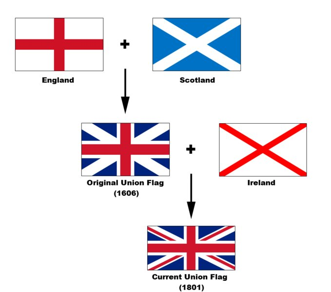 Image showing how English (Red horizontal/vertical cross on white background), Scottish (White diagonal cross on a blue background), Irish (red diagonal cross on white background) flags are combined in the Union Flag